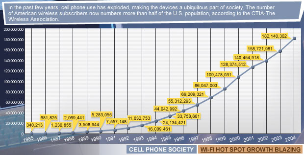 Cell phone penetration